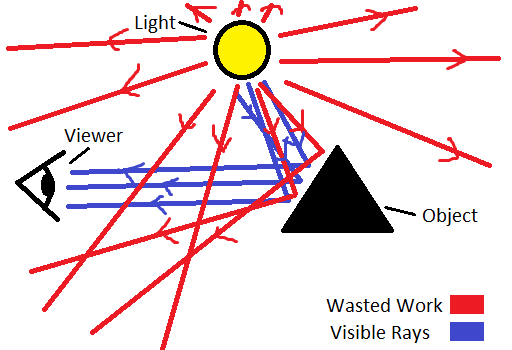 A diagram showing a very bad way to design a ray tracer.