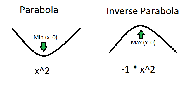 a parabola and an inverse parabola