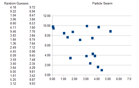 The difference between a bunch of guesses and swarm of particles is just a matter of perspective