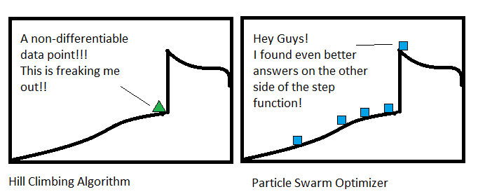 The particle swarm has no problem with rough data that would destroy a calculus based AI