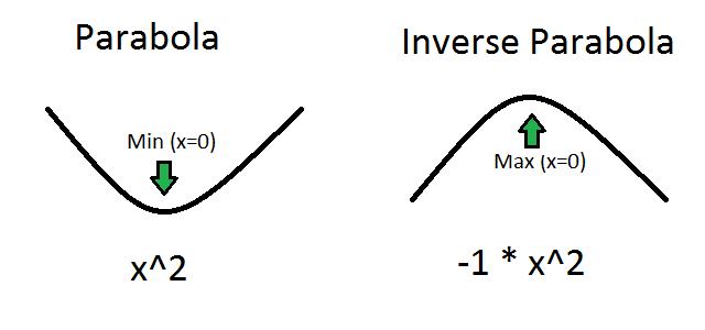a parabola and an inverse parabola